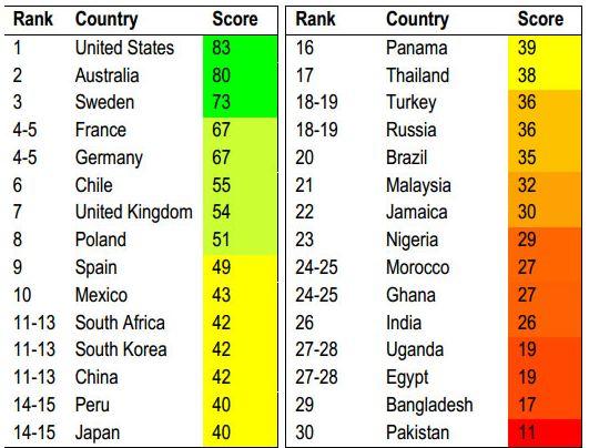 tabla indice genero